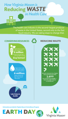Virginia Mason Reducing Waste in Health Care Infographic